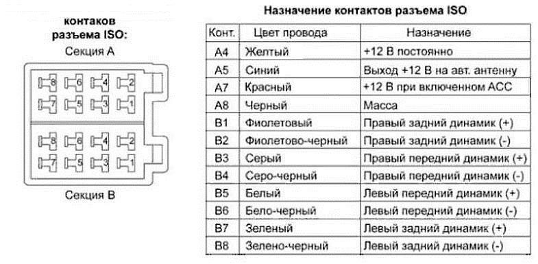 подключения магнитолы по